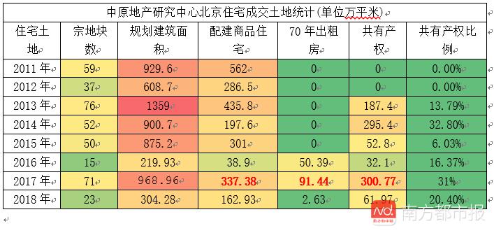2017年以来,北京限竞房已
